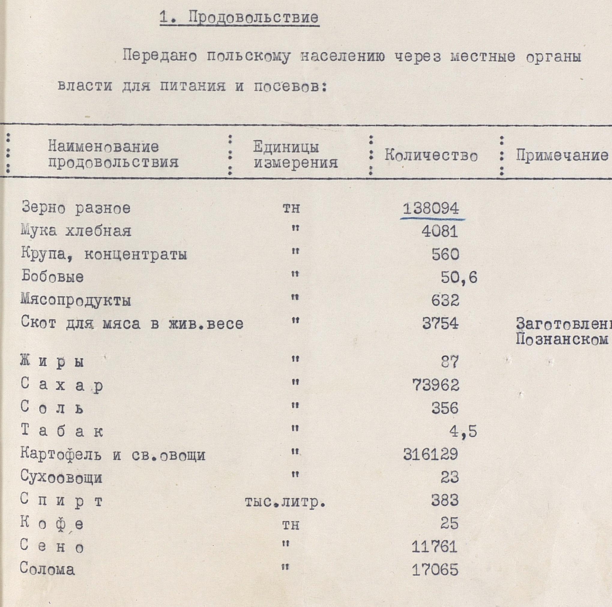 Справка об экономической помощи Польше от 06.02.1946