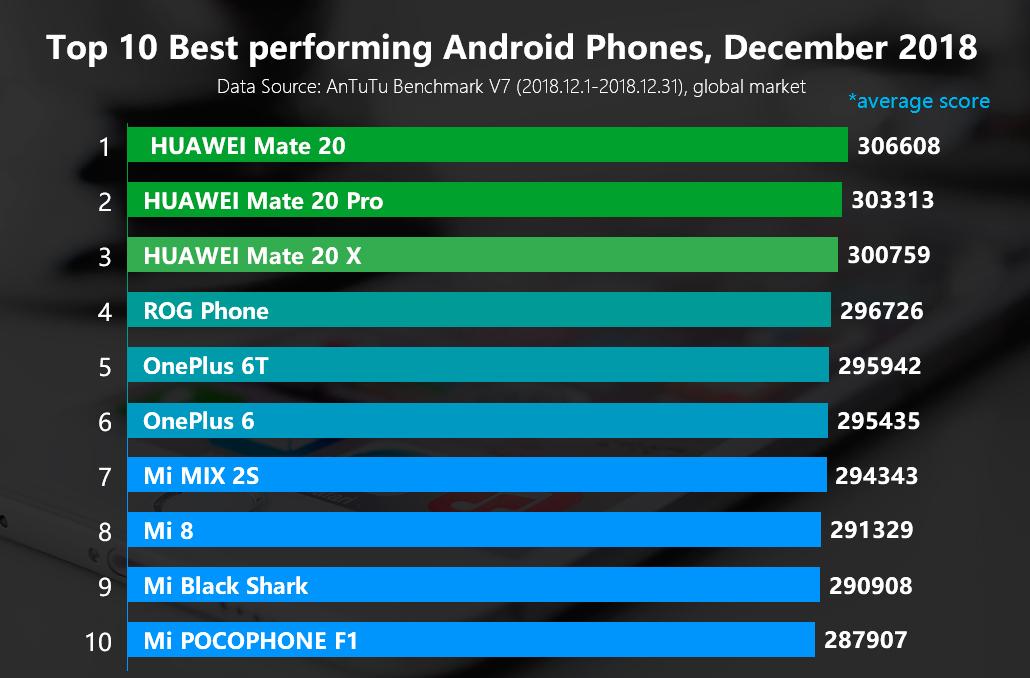 Специалисты AnTuTu назвали самый мощнейший смартфон набазе андроид