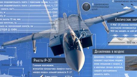 Истребитель-перехватчик МиГ-31 (Инфографика)