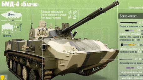 БМД-4 (Инфографика)