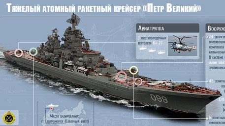 Тяжелый атомный ракетный крейсер «Петр Великий» (Инфографика)