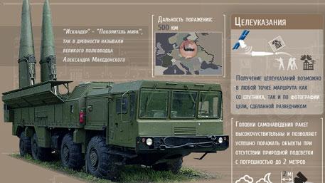 Оперативно-тактический ракетный комплекс «Искандер» (Инфографика)