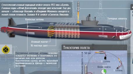 Стратегический атомный подводный крейсер «Юрий Долгорукий» (Инфографика)
