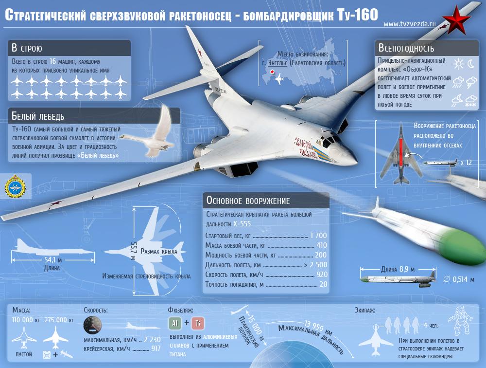 Стратегический сверхзвуковой ракетоносец - бомбардировщик Ту-160 (Инфографика)