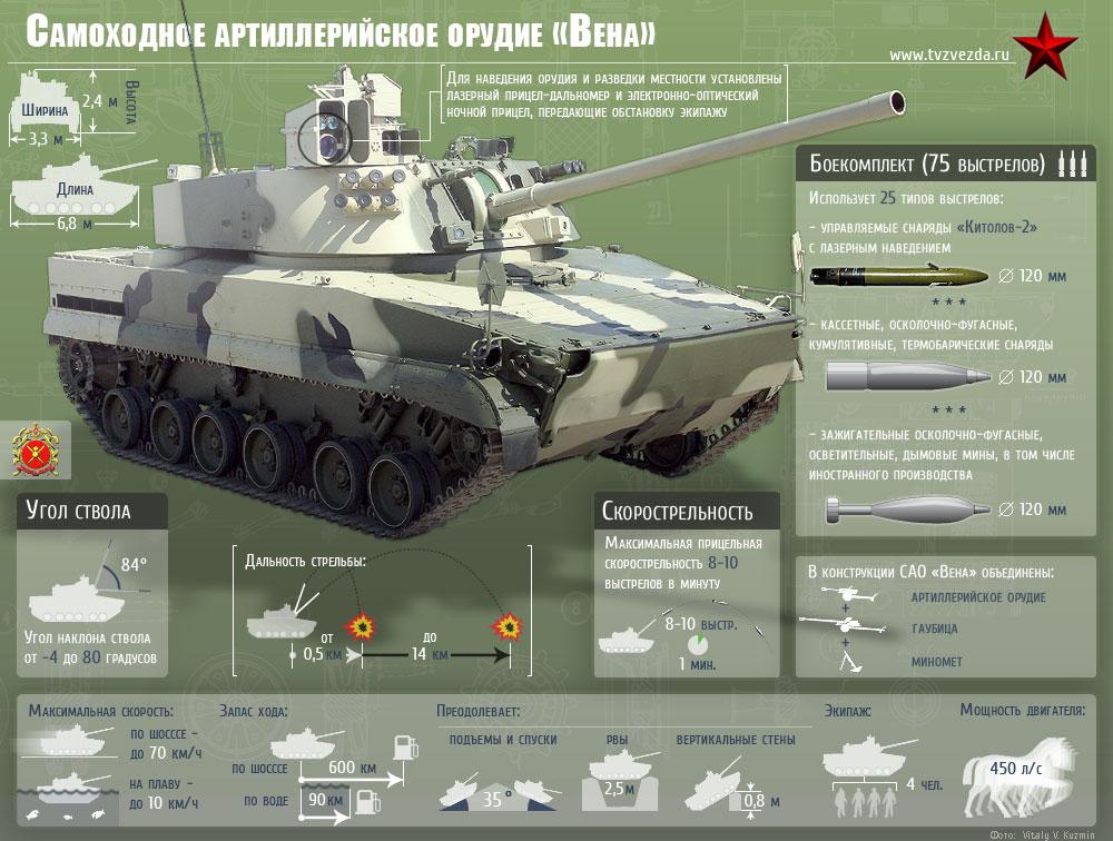 Самоходное артиллерийское орудие «Вена» (Инфографика)